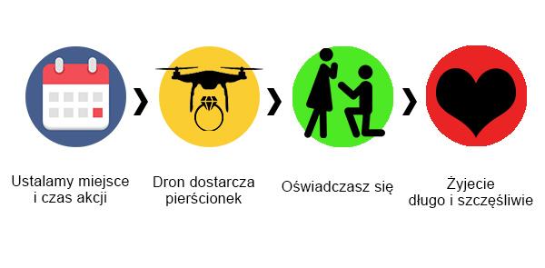 schemat_oswiadczyny_